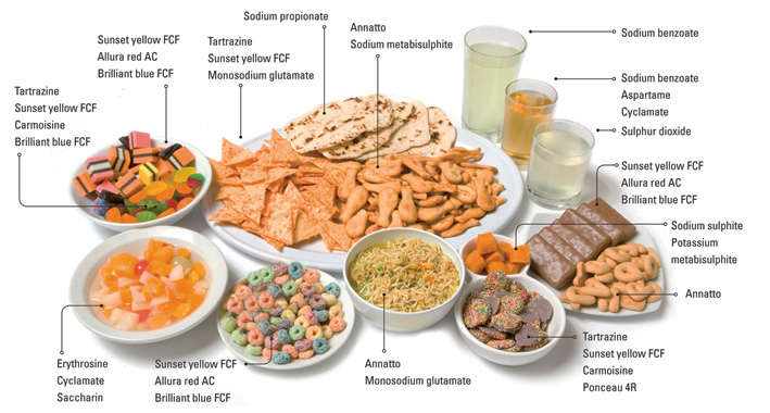 Food-Additives-Examples
